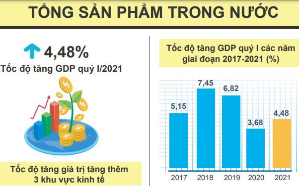 Thống kê GPD giai đoạn 2017-2021